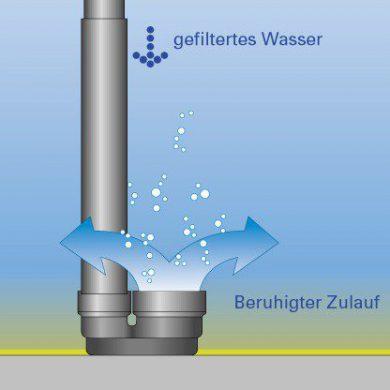 zweite Reinigungsstufe der Regenwassernutzung