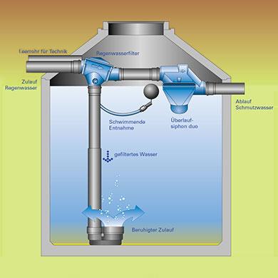 Die 4 Reinigungsstufen der Regenwassernutzung